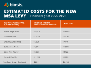 Table showing costs for the new Melbourne Strategic Assessment Levy